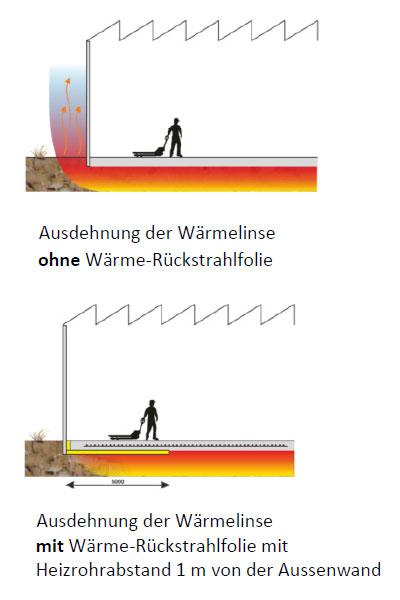 Waerme-Rueckstrahlfolie_Strahlungsfolie_Verlegevorschriften